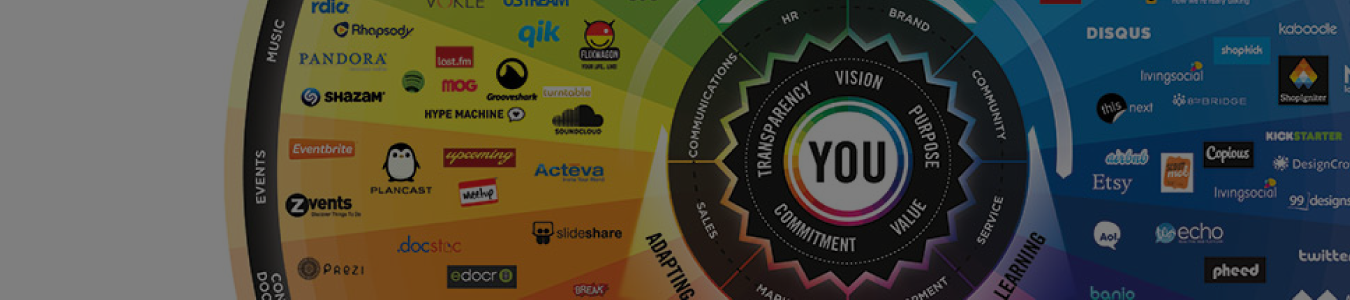 Conversation Prism v.4.0 by Bryan Solis
